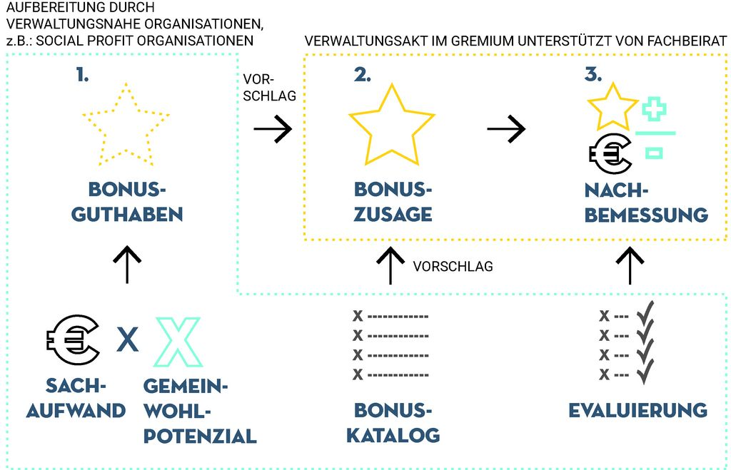 PMO_Grafik_Bonussystem3_170504.jpg