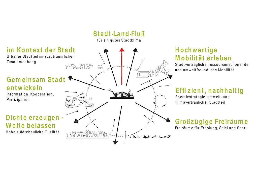 _c_stadtland_querkraft_Leitbild_Prinzipien.jpg
